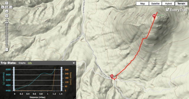 GPS Track - Mayan Peak on Everytrail