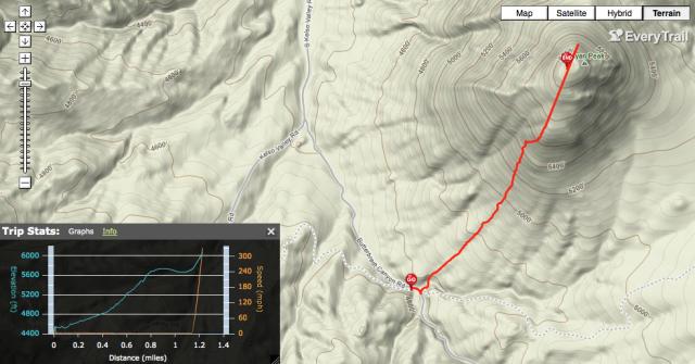 GPS Track - Mayan Peak on Everytrail