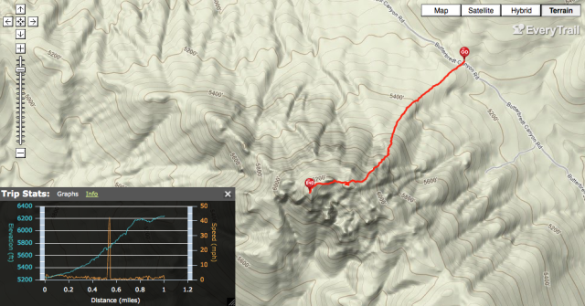 GPS Track - Walbrecht Peak on Everytrail
