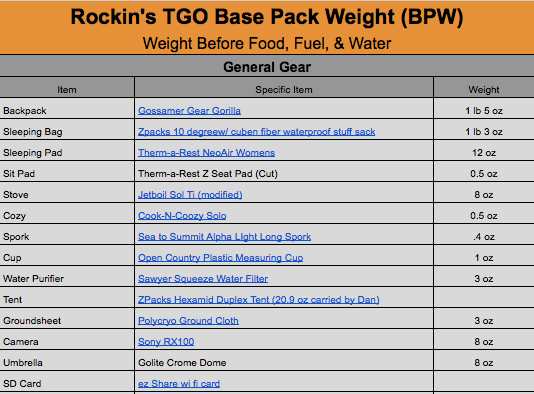 2014 TGO Gear List